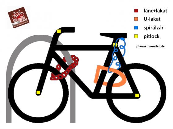 A kerékpár lezárása
