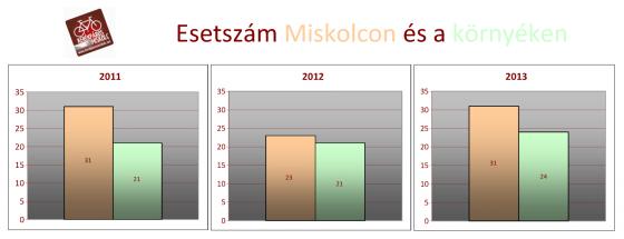KME_Esetszám Miskolcon és környéken