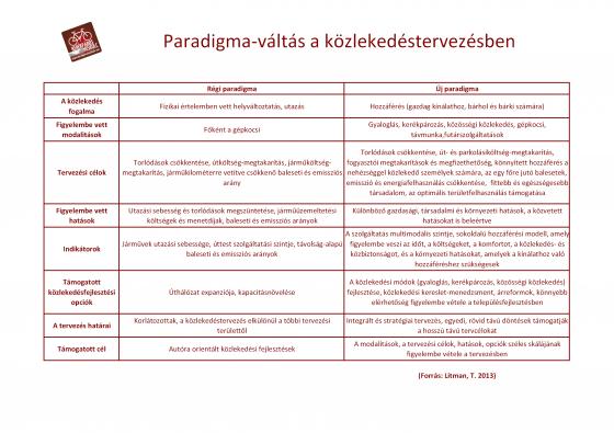 KME_Paradigma-valtas_a_kozlekedestervezesben