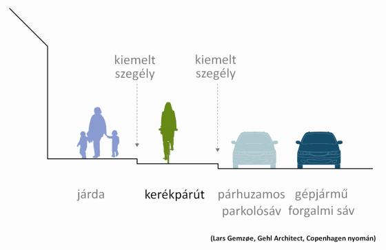 KME_Gehl-chart