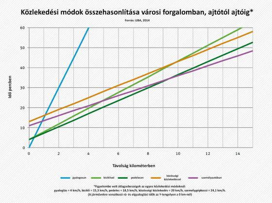UBA_eljutási_graf