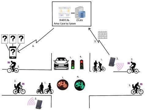 A rendszer sémája. Forrás: wired.de